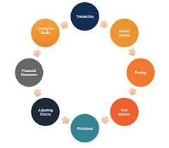 Accounting Cycle 8 Steps In The Accounting Cycle Diagram