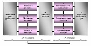 Совершенствование системы управления СФ РГУИТП на основе качества  Модель внутривузовской системы менеджмента качества высшего профессионального образования