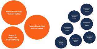 Centralization Overview Key Advantages And Disadvantages