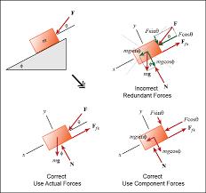 kinetics of particles newtonian mechanics free body diagram generator at Free Body Diagrams