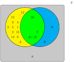Union And Intersection Of Sets Venn Diagram Union And Intersection Probability Siyavula
