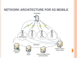 5g technology architecture. application 16 network architecture 5g technology architecture n