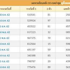 ตรวจ หวย - Lotteryth ผลหวย 1 มีนาคม 2563 ลอตเตอรี่ สำนักข่าว สื่อ  สลากกินแบ่งรัฐบาล