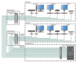 fiber optic cables in av systems extron figure 6 centralized switching in a multi level facility