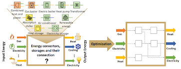 The Mes Multiple Energy Systems Integration