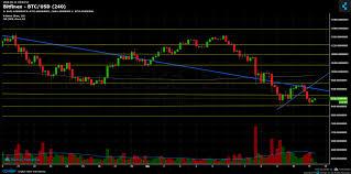 Bitcoin Chart Analysis Today Bitcoin Chart Analysis March 11