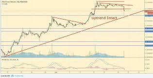 Dash To Btc Chart Analysis Bitcoin Ethereum Ripple Litecoin Dash And
