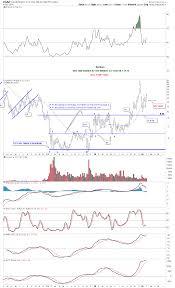 Dgaz Trade Setup Rambus Chartology