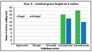 Grass Seed Germination Chart Thinking Of Feeding Seed Think Again Hay And Forage Magazine