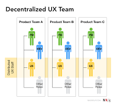 Where Should Ux Report 3 Common Models For Ux Teams And How