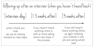 How To Follow Up After Interview Thank You Email Thekindlecrew Com