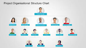 7 Types Of Organizational Chart Templates That You Can Steal