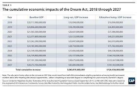 the economic benefits of passing the dream act center for  extrapolating out to the full dream act eligible population