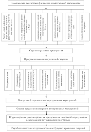 Разработка антикризисной стратегии управления предприятия на  Общая схема антикризисного управления на основе проблемно ориентированной модели 5 с 57