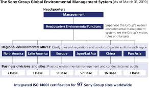 Sony Organizational Chart Sony Global Environmental Management Structure