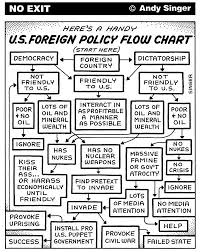best only in america images only in america  us foreign policy flow chart
