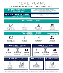 Student Meal Plans Uncw