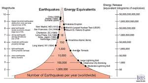 Comparing Quake Magnitudes And Their Energy Equivalents