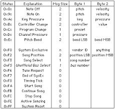 Bytes Chart Davids Midi Spec