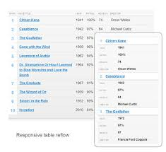 data table design examples. Znalezione Obrazy Dla Zapytania Large Table On Mobile Design Data Examples N