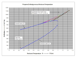 Propane Vapor And Liquid Enthalpies Calculated Directly With
