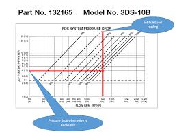 Hvac Hydronic Pumps B G Triple Duty Valve For Proportional