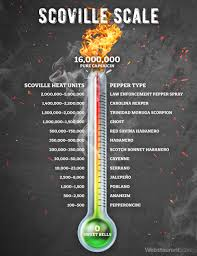 Pepper Scoville Scale Chart History Of Hot Sauce Hot Sauce Facts Webstaurantstore