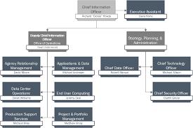 Doa Organization Chart