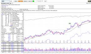 Best Stock Chart Analysis App Marketsmith Stock Research Investment Tools For Stock