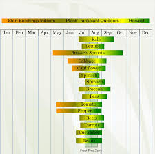 Potato Growth Chart Zone 3 Vegetable Planting Calendar Vegetable Planting Calendar