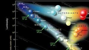 Hr Diagram Chart Technical Diagrams