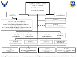 Afimsc Org Chart As Of 13 Aug 07 Previous Editions Are Obsoletefor Questions