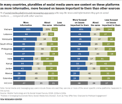 People Say They Regularly See False And Misleading Content