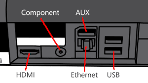 how to system link xbox 360 connect multiple xbox consoles together an illustration of the back of the xbox 360 e console the ports labeled