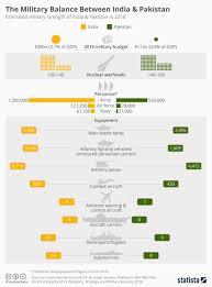 Military Chart Chart The Military Balance Between India Pakistan Statista