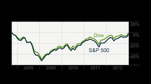 Dow Vs S P Vs Nasdaq Chart Dow S P 500 Nearing All Time Highs