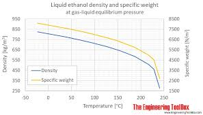 Jet A Specific Gravity Chart Ethanol Density And Specific Weight