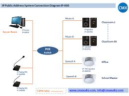 public address system pa system cmxaudio com ip public address sytem include background music system paging system and voice alarm system over ip ip based pa sound system by ip speaker and ip