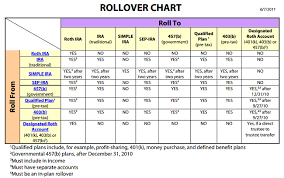 Irs Rollover Chart Rollover Ira Roth Ira Traditional Ira