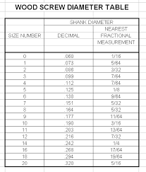 Plywood Conversion Chart Wood Screw Sizes Conversion Plans For Wood Glider
