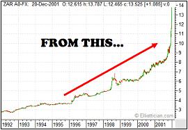 Forex Dollar To Rand Exchange Rates Graph Us Dollar