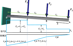 shear force example. fig.9 sfd and bmd of cantilever beam shear force example