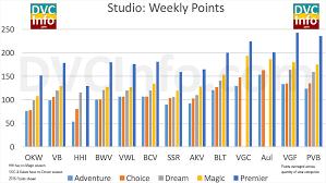 Aulani Points Chart 2020 Dvc Points Chart Inflation Dvcinfo Community