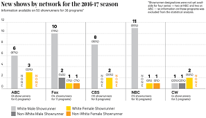 Tv Network Ownership Chart Diversity In Television White Male Showrunners 80 Of 2016