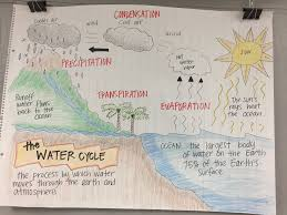 The Water Cycle Anchor Chart Science Anchor Charts