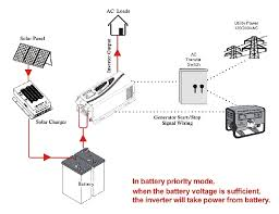 inverter 12v 24v 48v 3000 watts 3kw 120vac 240vac 50hz 60hz output solaredge inverter wiring diagram wiring diagram with sufficient battery voltage 12v, 24v, or 48v 3000 watts 3kw pure sine wave dc to ac power inverter