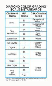 Diamond Color Diamond Color Clarity Stone Jewelry