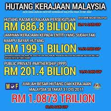Image result for hutang negara RM1 trilion