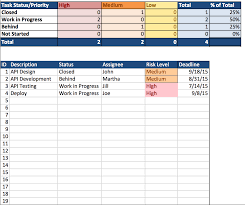 Free Project Tracking Templates Spreadsheet Project Management Schedule Template Download