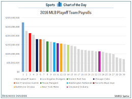 Mlb Chart Playoffs Mlb Was Dominated This Season By The Teams With The Largest